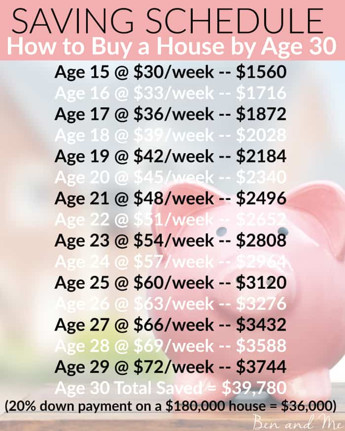 Saving Schedule for How to Buy a House by Age 30